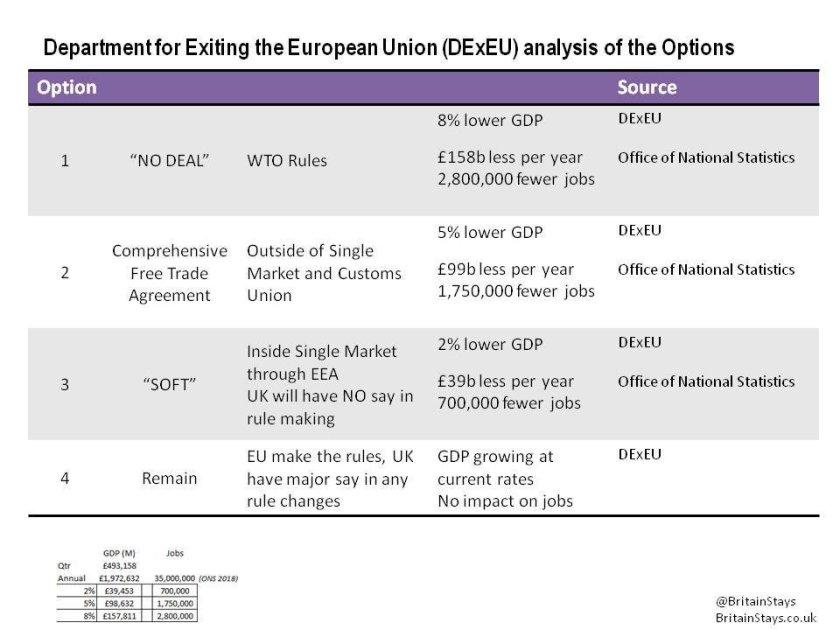 UK Brexit economy forecasts